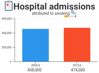 Hospital admissions attributed to smoking